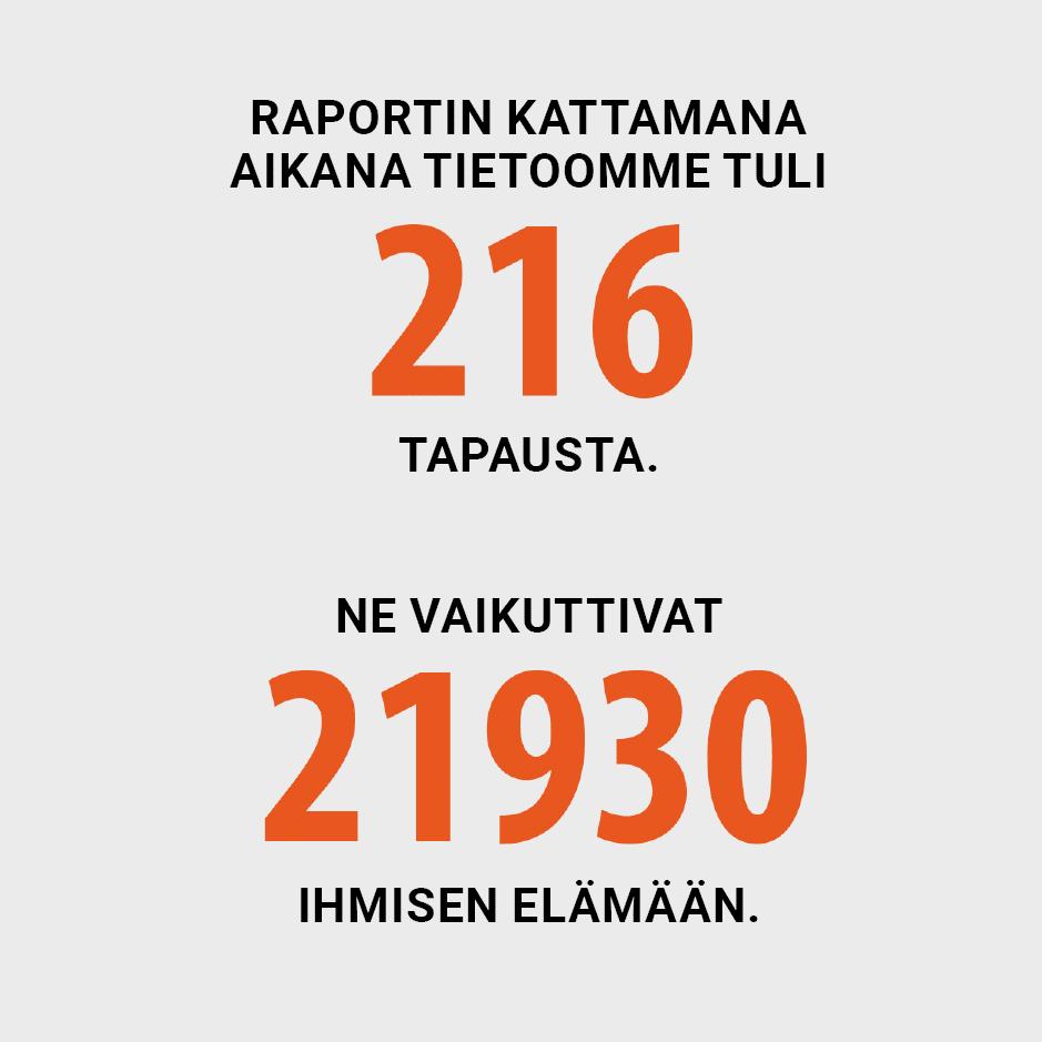 Raportin kattamana aikana tietoomme tuli 216 tapausta - tapaukset vaikuttivat 21930 ihmisen elämään.