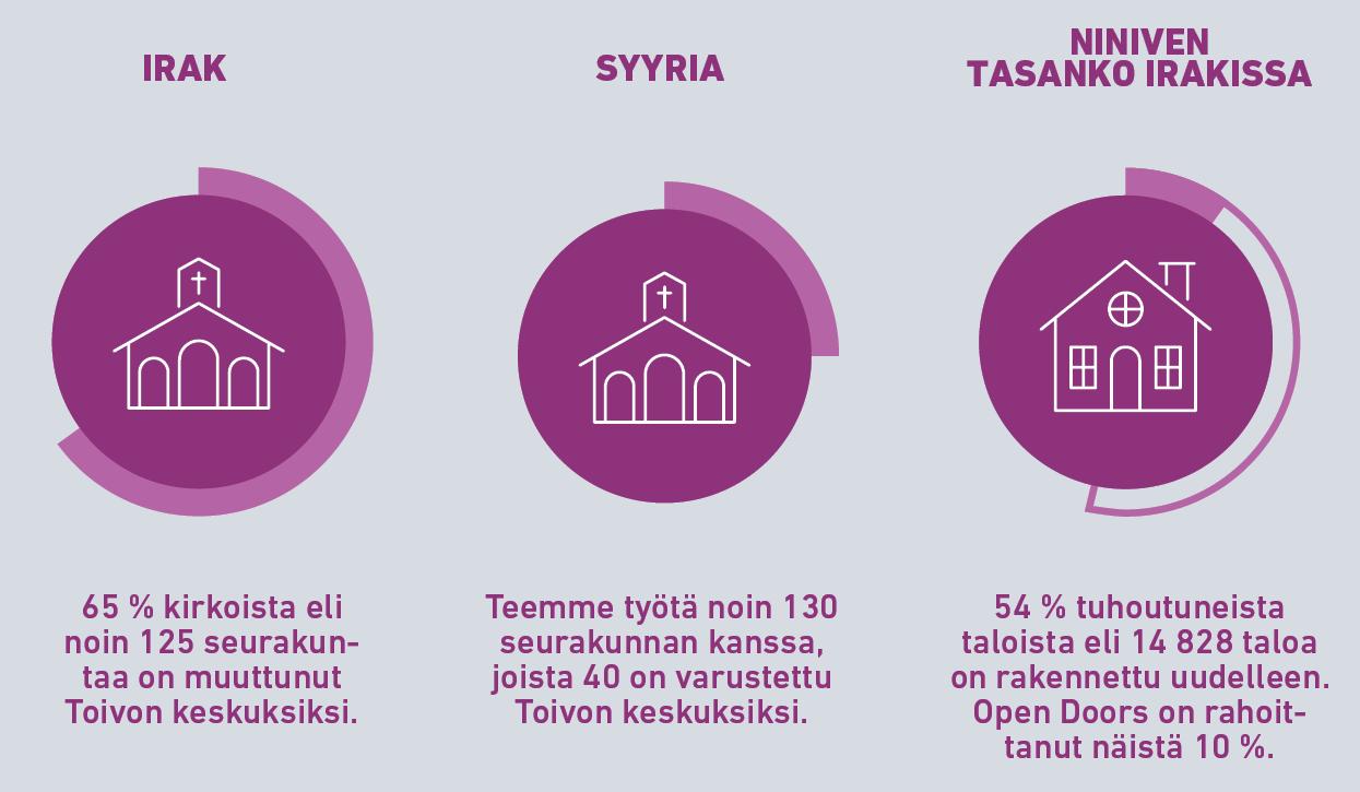 Irakin ja Syyrian tilanne seurakuntien ja talojen jälleenrakentamisen osalta